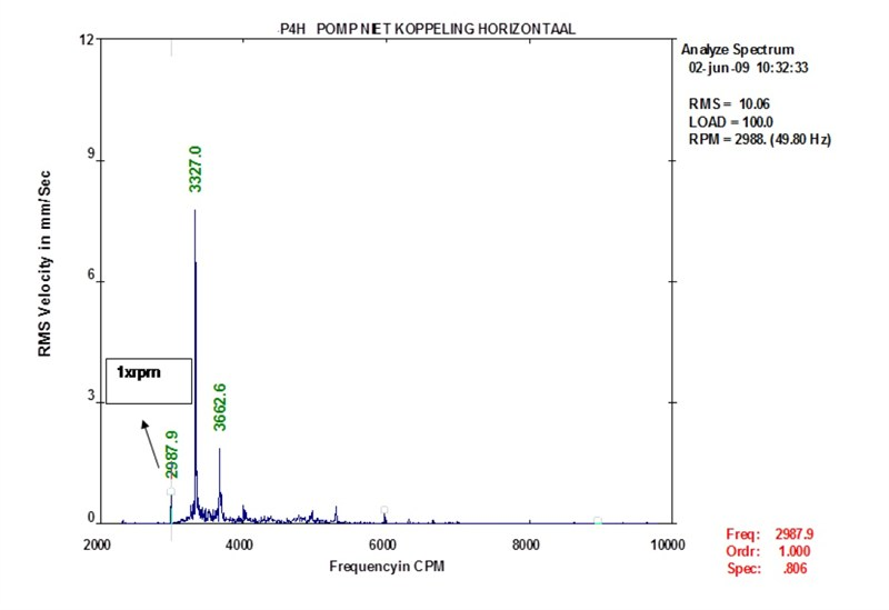 Unexplained peak frequency of the pump